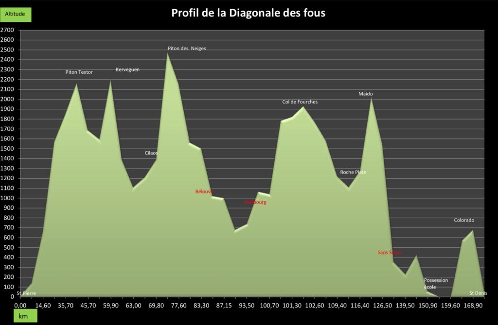Grand Raid de la Reunion – Diagonale des Fous 2014, profil trasy